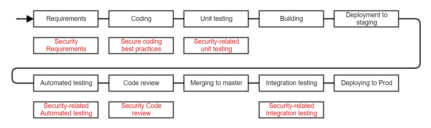ci_secure