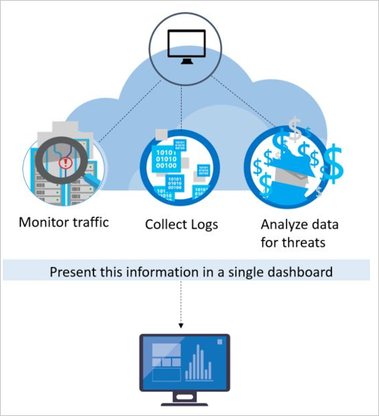 security-center-detection-capabilities-fig1